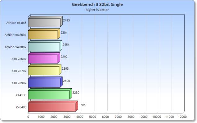CPU_Geekbench_Single