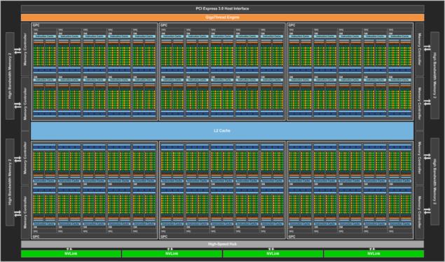 NVIDIA GP100 Block Diagram