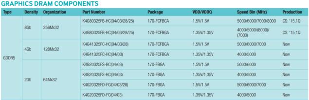 NVIDIA Pascal GP104 GDDR5