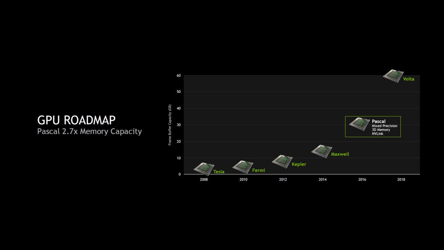 nvidia-pascal-gpu_gtc_memory-capacity