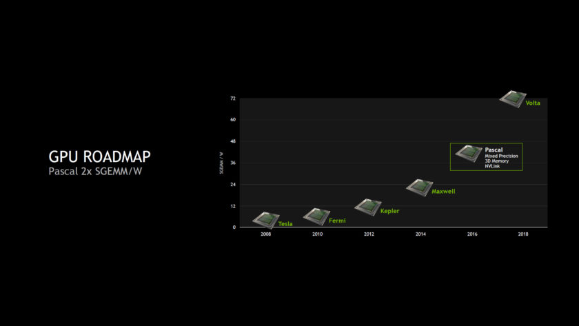 Volta GPUs would feature a huge leap in performance per watt compared to current gen chips.