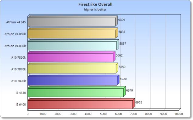 dGPU_Firestrike_Overall