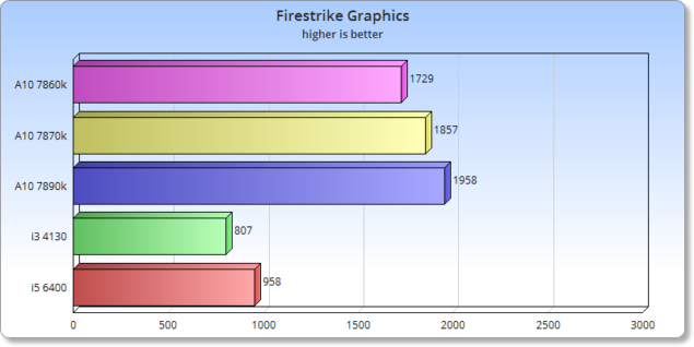 iGPU_Firestrike_Graphics