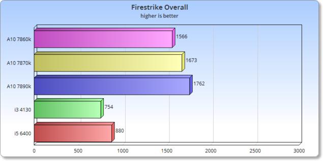iGPU_Firestrike_Overall