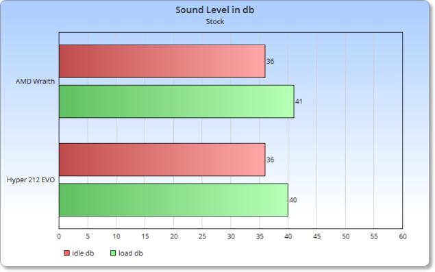 sound stock