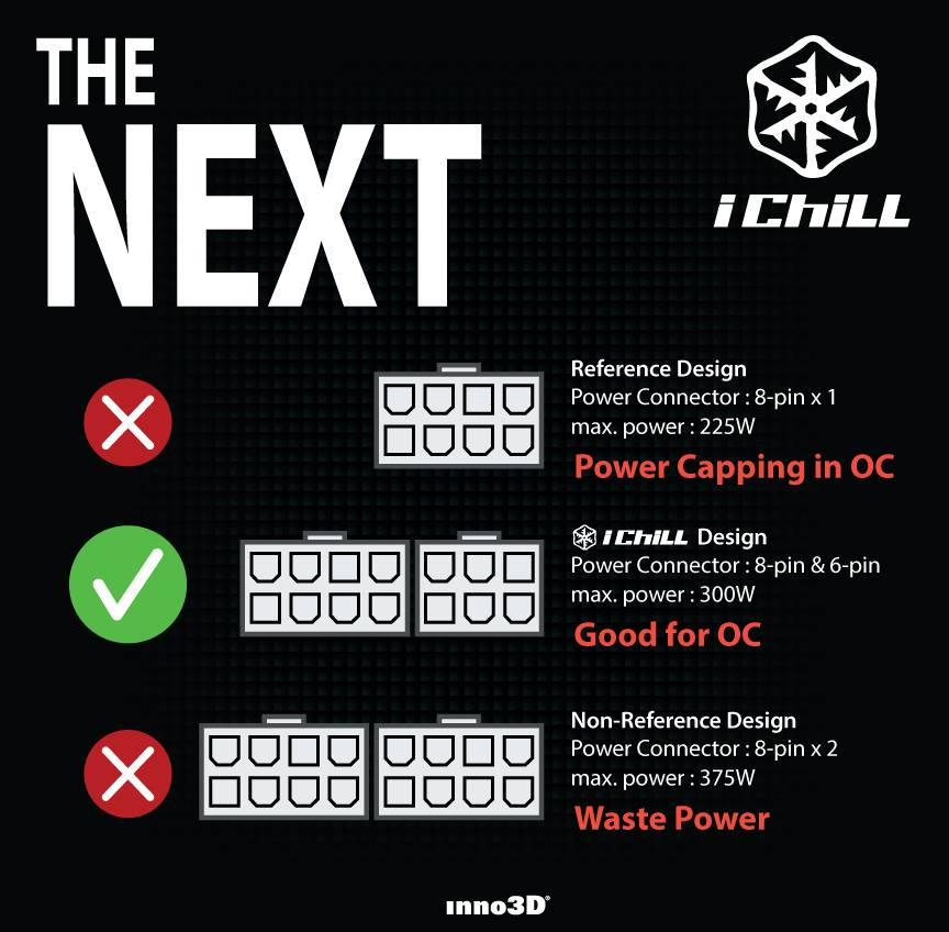 Inno3D Believes Dual 8-pin Power Connectors On GPUs Are A Complete Waste