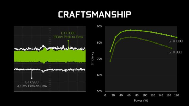 NVIDIA GeForce GTX 1080 GPU efficiency and leakage