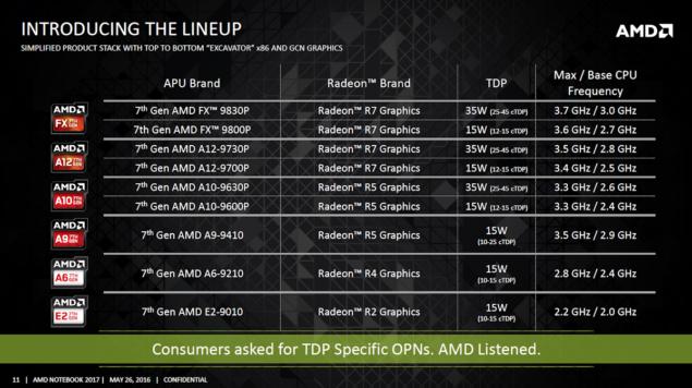 AMD Bristol Ridge APU lineup