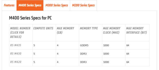 AMD Radeon R5 M400 Series