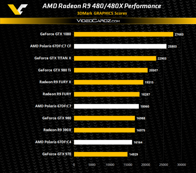 AMD Radeon R9 480 Series Polaris 10 3DMark 11 Performance