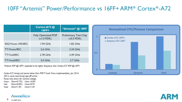ARM-Artemis-10nm-3