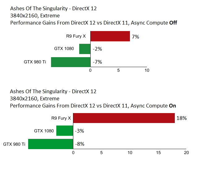 DirectX 12 Async Compute Performance - 4K GTX 1080, Fury X, GTX 980 Ti
