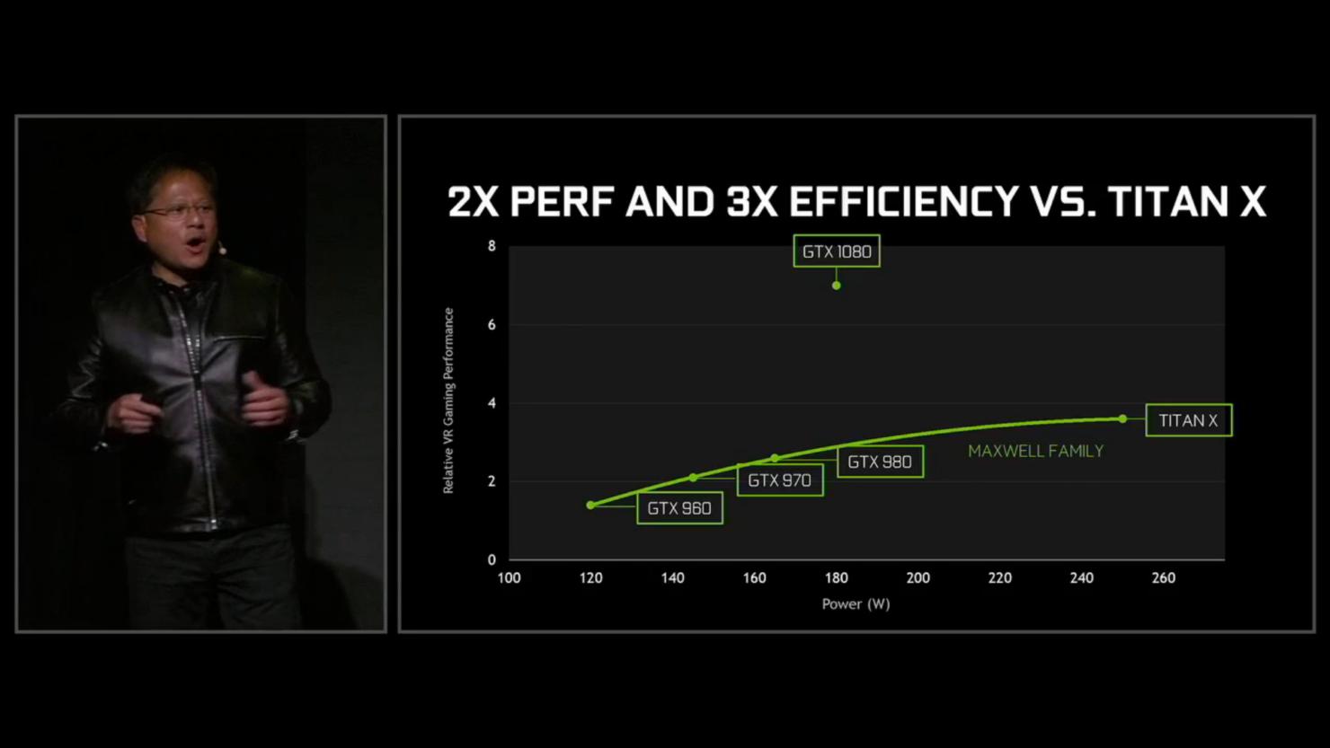 gtx-1080-2x-performance-and-3x-performance-efficiency