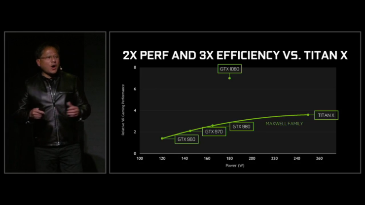 gtx-1080-2x-performance-and-3x-performance-efficiency