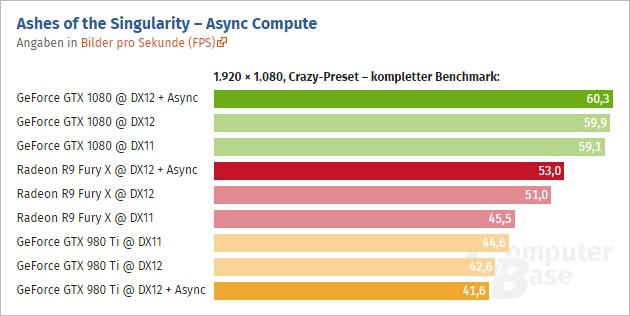gtx-1080-ashes-of-the-singularity-directx-12-async-compute-performance-1080p-crazy
