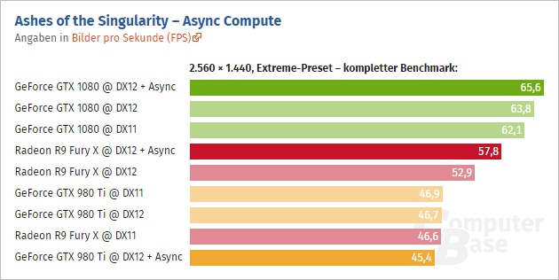gtx-1080-ashes-of-the-singularity-directx-12-async-compute-performance-1440p-extreme