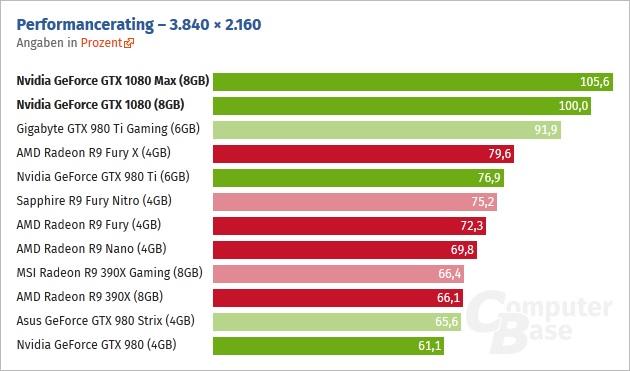 GTX 1080 ComputerBase 4K