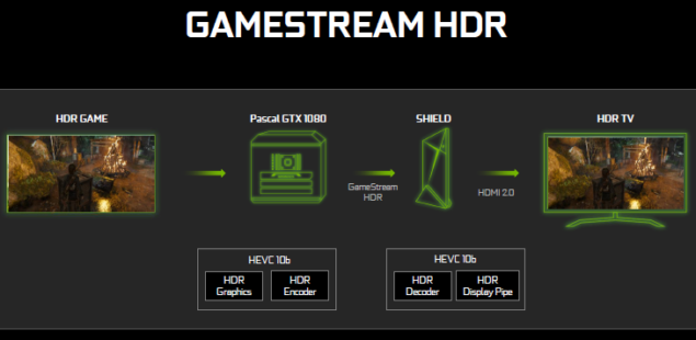 GTX-1080-GAMESTREAM-HDR