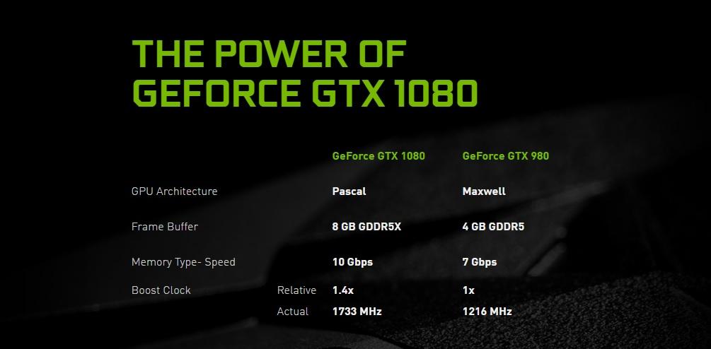GTX 1080 specs Nvidia