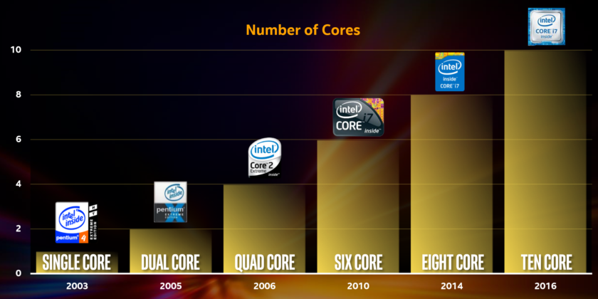 Intel Broadwell-E Core Count