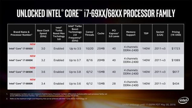 Intel Broadwell-E_Processor Specifications