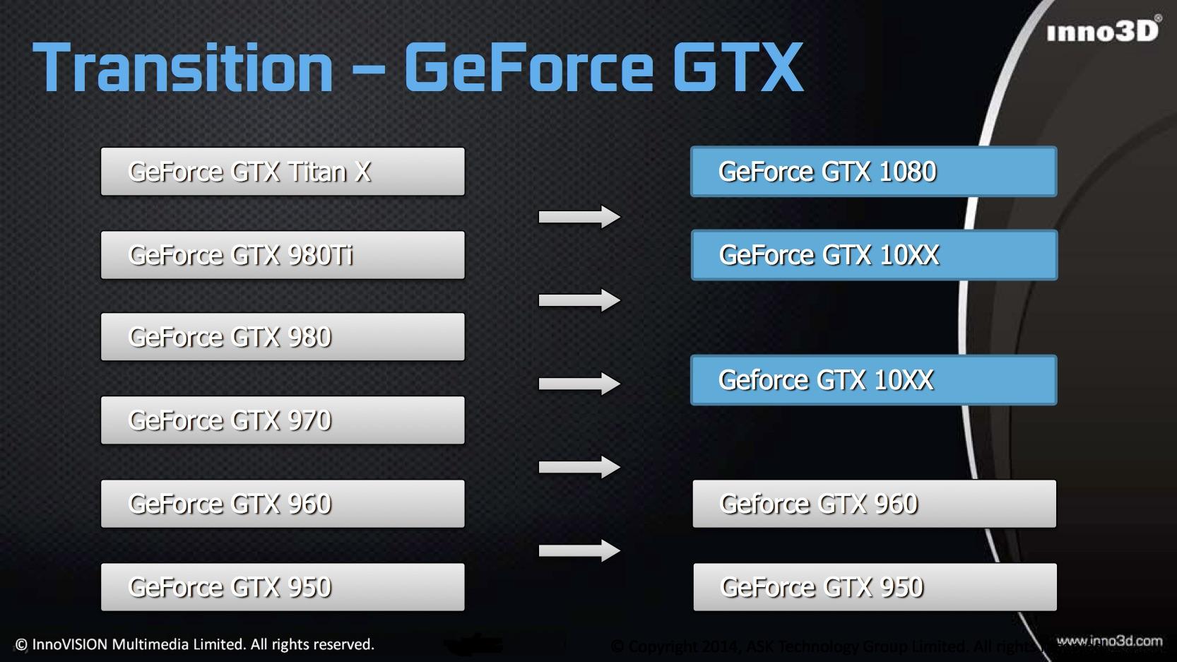 Inno3D Confirms NVIDIA Pascal Based GeForce GTX 1060 / Ti