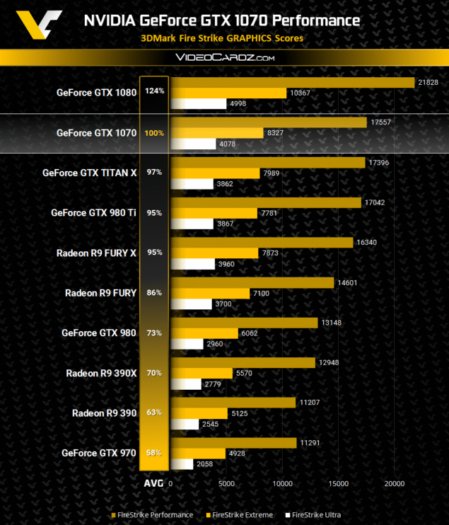 NVIDIA GeForce GTX 1070 3DMark Firestrike Performance