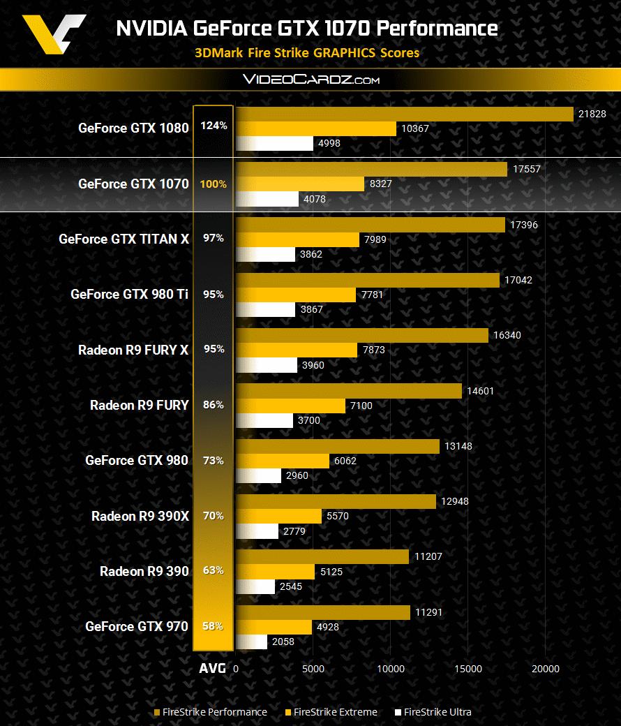 NVIDIA GeForce GTX 1070 3DMark Firestrike Benchmark ...