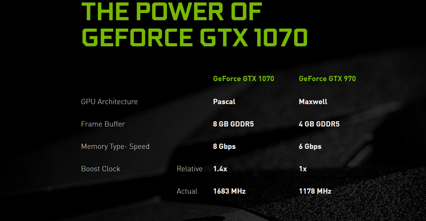 NVIDIA GeForce GTX 1070 Gaming Performance and Overclocked Results