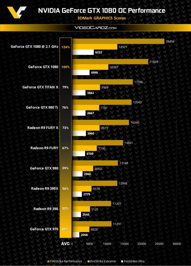 NVIDIA GeForce GTX 1080 3DMark Overclocked Performance