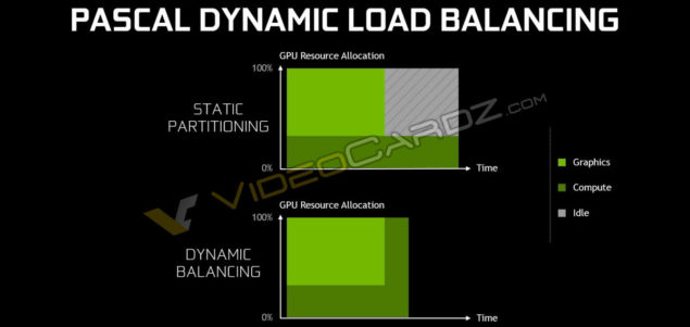 NVIDIA GeForce GTX 1080_Dynamic Load Balancing