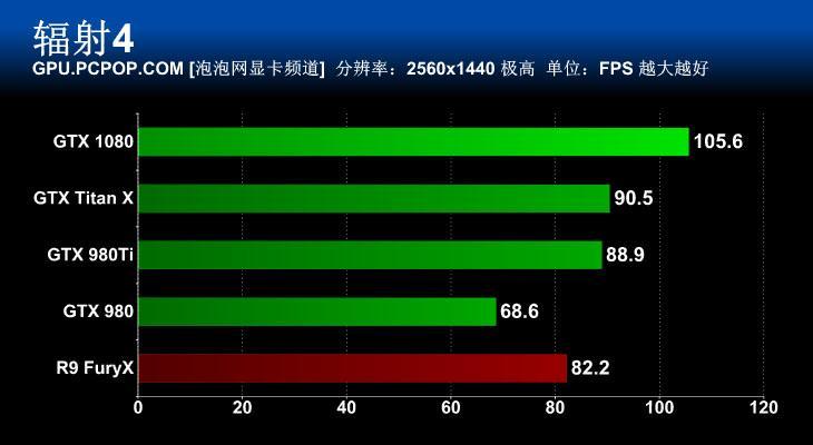 nvidia-geforce-gtx-1080_fallout-4