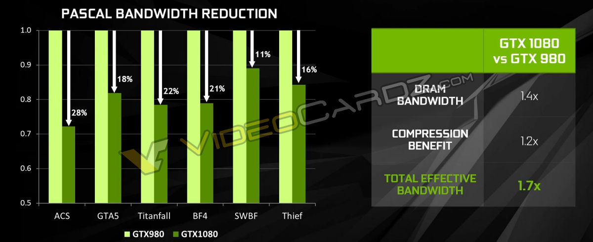 nvidia-geforce-gtx-1080_pascal-memory-compression