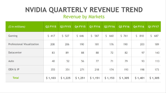 NVIDIA Q1 FY17 Earnings