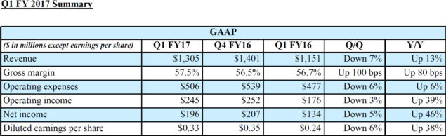 NVIDIA Q1 FY17 Revenue