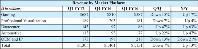 NVIDIA Q1 FY17 Revenue Market