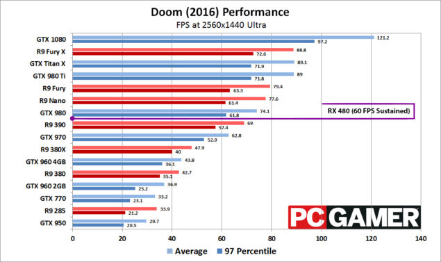 RX 480 Doom 1440p Benchmarks