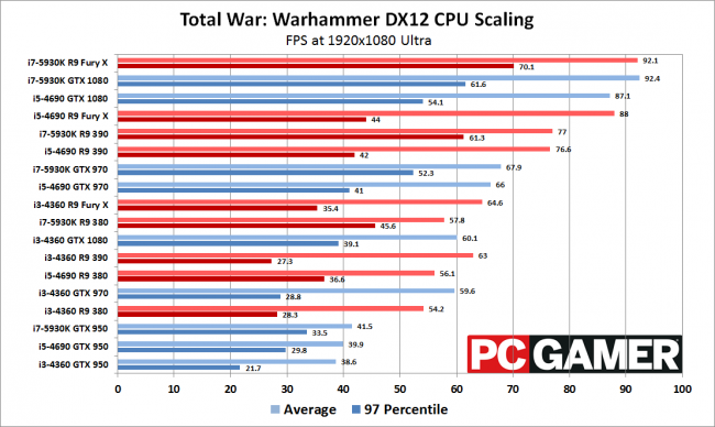 Total War Warhammer Benchmarks Unveiled: Better Invest In A Powerful CPU