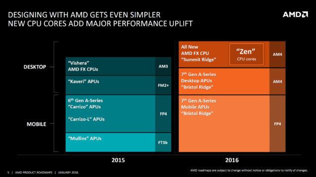 AMD 2016 CPU Roadmap