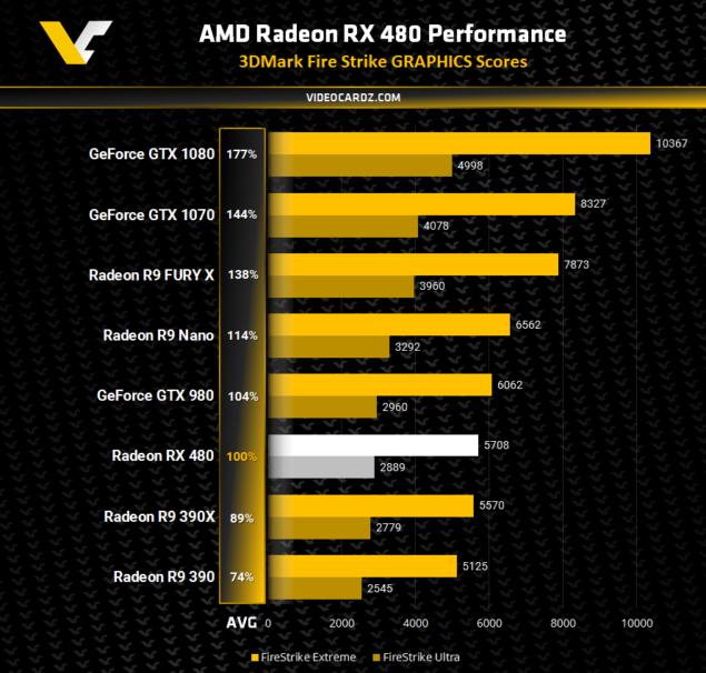 AMD Radeon RX 480 3DMark Firestrike