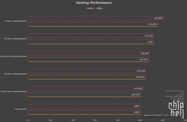 AMD Radeon RX 480 Auto, Stock, OC Gaming Performance