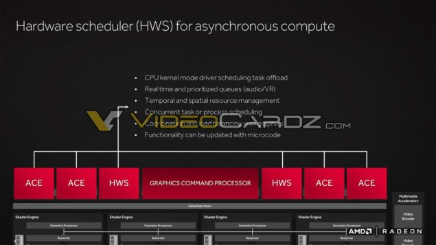 AMD Radeon RX 480 Polaris 10_Hardware Scheduler HWS