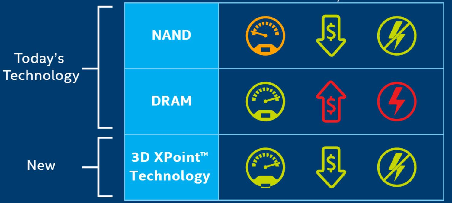Intel Optane Memory Specifications and Roadmap Update - Intel 8000p