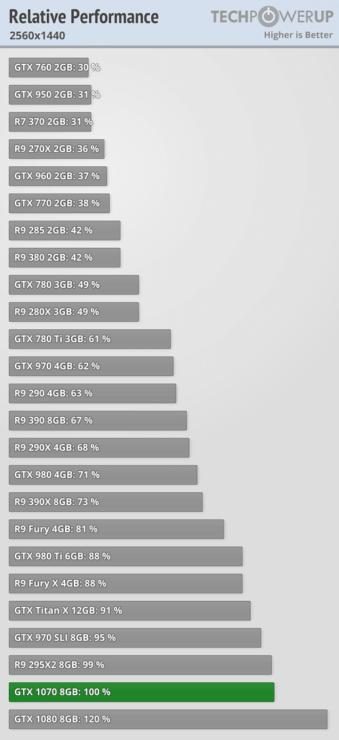 gtx-1070-benchmark-1440p