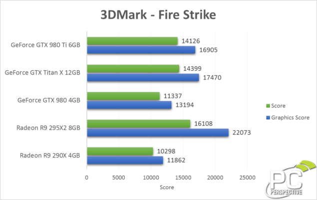 GeForce GTX 980 Ti 3DMark Firestrike