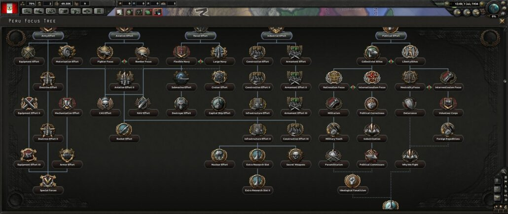 Hearts of Iron 4 05 - Generic Focus Tree