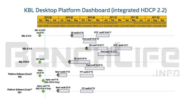 Intel Kaby Lake Processor Roadmap