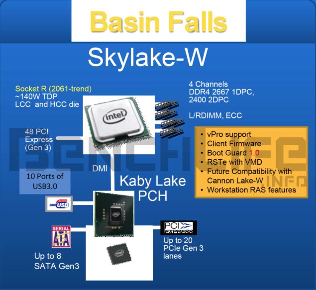 Intel Skylake-W Platform Details