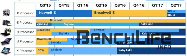 Intel Skylake-X and Kaby Lake-X Leaked Roadmap