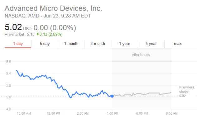 NASDAQ AMD June 23